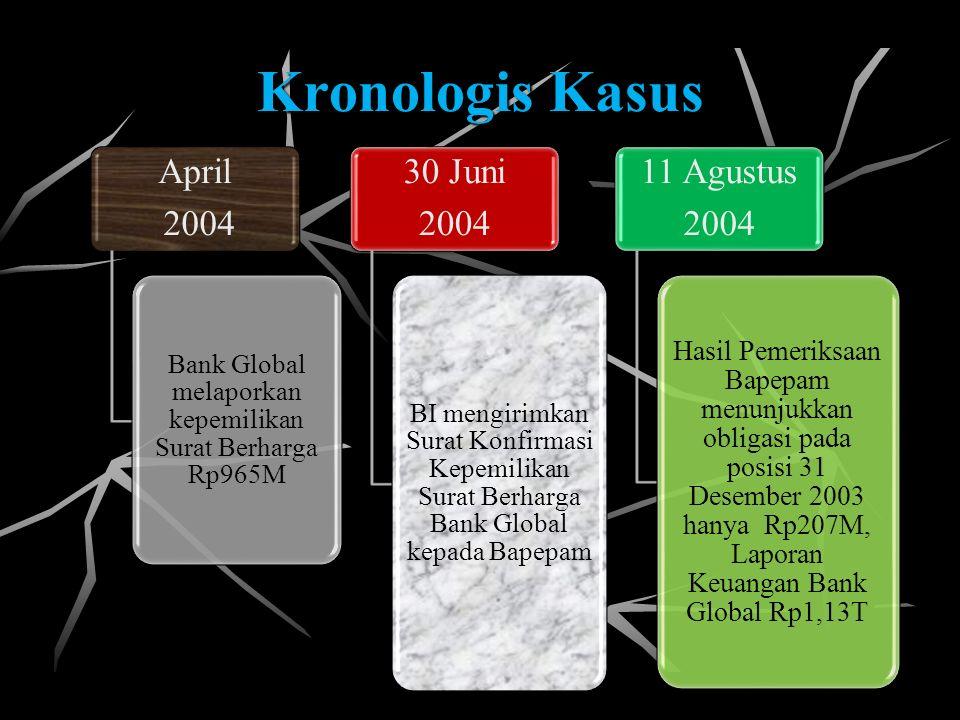 Kronologis Kasus April 2004 Bank Global melaporkan kepemilikan Surat Berharga Rp965M 30 Juni 2004 BI mengirimkan Surat Konfirmasi Kepemilikan Surat Be
