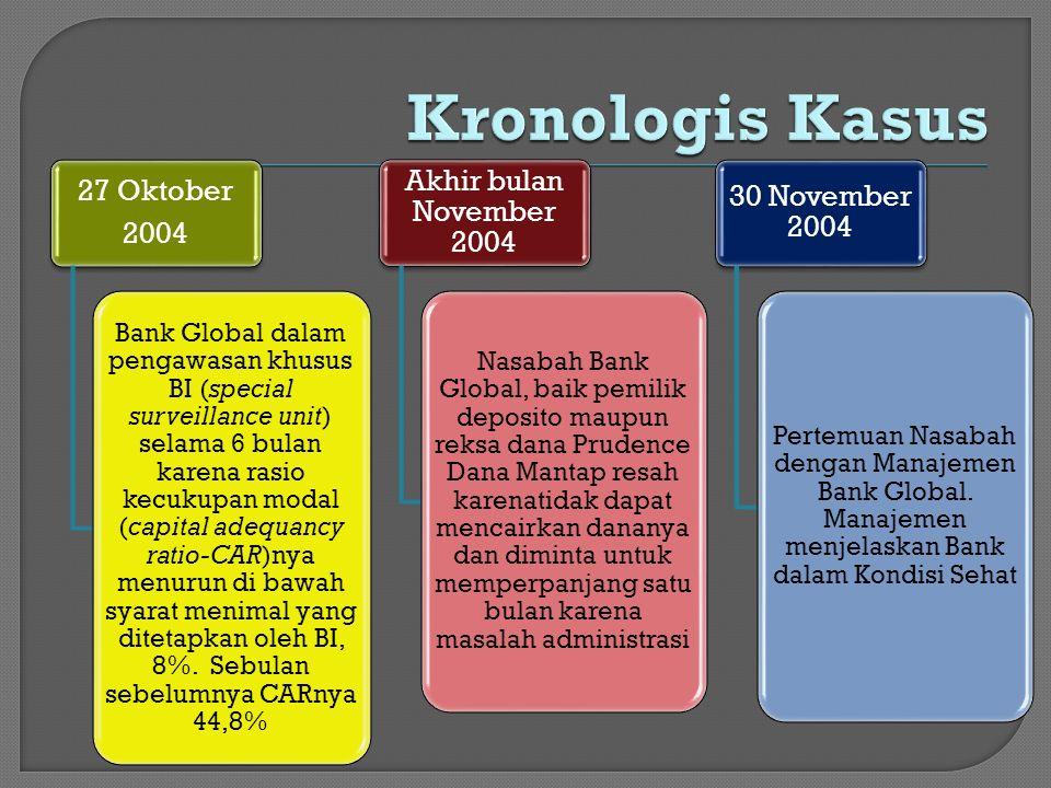 27 Oktober 2004 Bank Global dalam pengawasan khusus BI (special surveillance unit) selama 6 bulan karena rasio kecukupan modal (capital adequancy rati