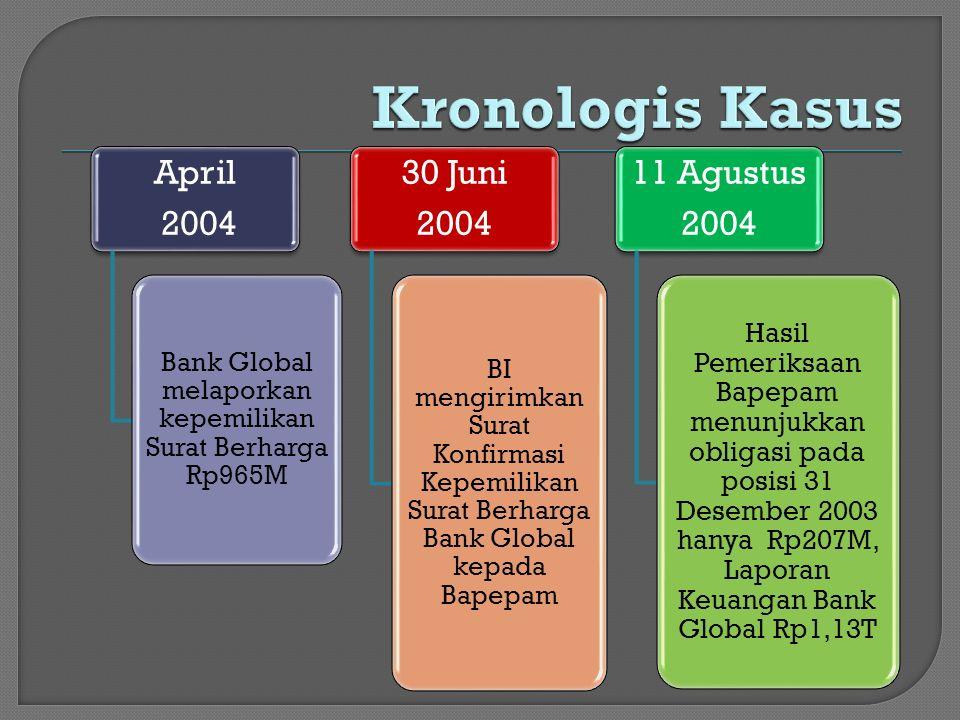 27 Oktober 2004 Bank Global dalam pengawasan khusus BI (special surveillance unit) selama 6 bulan karena rasio kecukupan modal (capital adequancy ratio-CAR)nya menurun di bawah syarat menimal yang ditetapkan oleh BI, 8%.