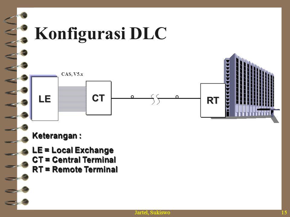 Jartel, Sukiswo14 Struktur Jaringan Berdasar Teknologi NoTeknologiKonfigurasi Dasar Tipe Jenis Jasa Keterangan 1Digital Loop Carrier (DLC) Point to Point DLC konvensionalIS-ABanyak digunakan di dunia Next Generation DLC IS-A dan IS-B Relatif baru 2Passive Optical Network (PON) Point to MultipointIS-A dan IS-B Mulai dioperasikan secara komersial th 74 Pencabangan sinyal optik pasif DSKonfigurasi sama, perangkat berbeda 3Active Optical Network (AON) Point to multipoint melalui perangkat pencabangan aktif IS-A dan IS-B Belum banyak digunakan