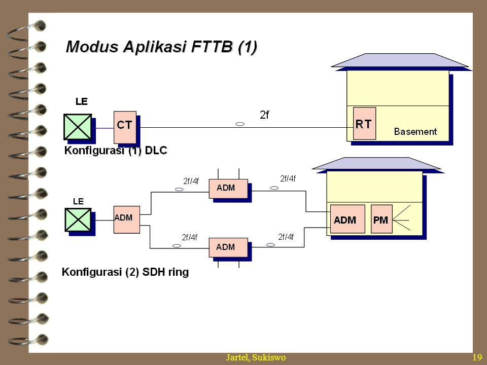 Jartel, Sukiswo18 Struktur Jaringan Berdasarkan Letak TKO