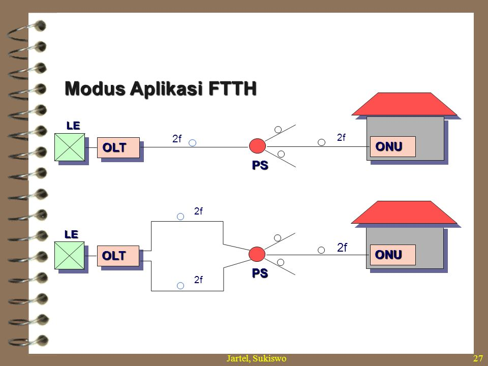 Jartel, Sukiswo26 Modus Aplikasi FTTH