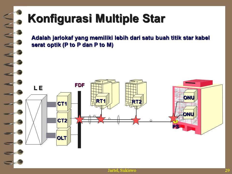 Jartel, Sukiswo28 Konfigurasi single star (P to P) Jarlokaf yang memiliki satu buah titik star kabel yaitu pada perangkat Jarlokaf di sisi sentral. RT