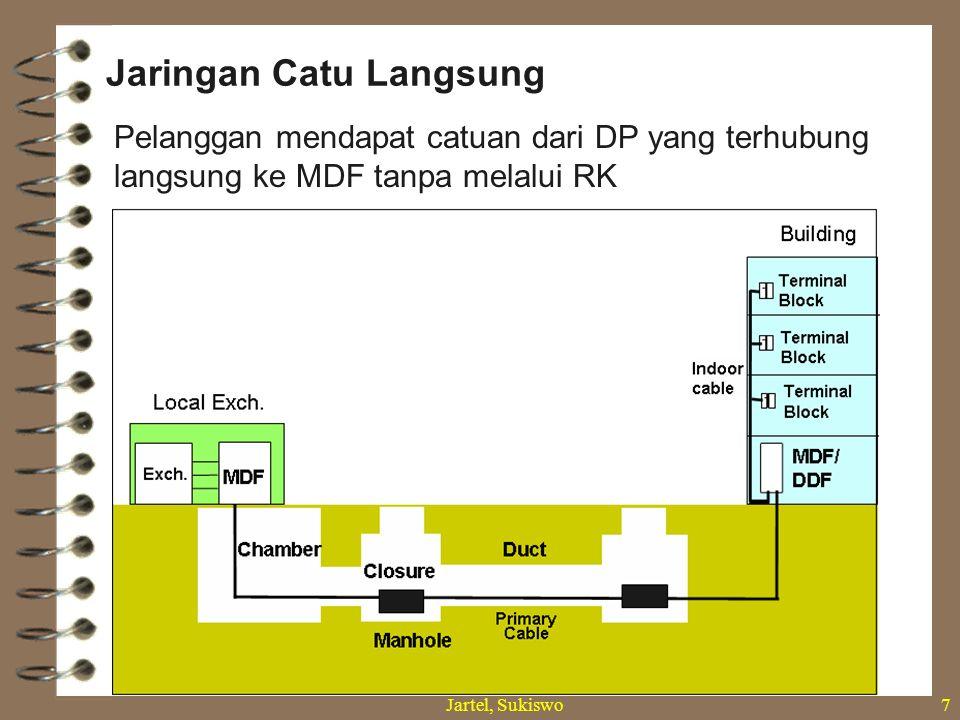 Jartel, Sukiswo6 (1) Sentral Telepon (2) Kabel Primer (3) Rumah Kabel (4) Kabel Sekunder (5) Kotak Pembagi (6) Kabel / Saluran Penanggal (7) Teminal Batas (8) Kabel Rumah (9) Daerah Catuan Langsung (10) MDF (11) Terminal Pelanggan.