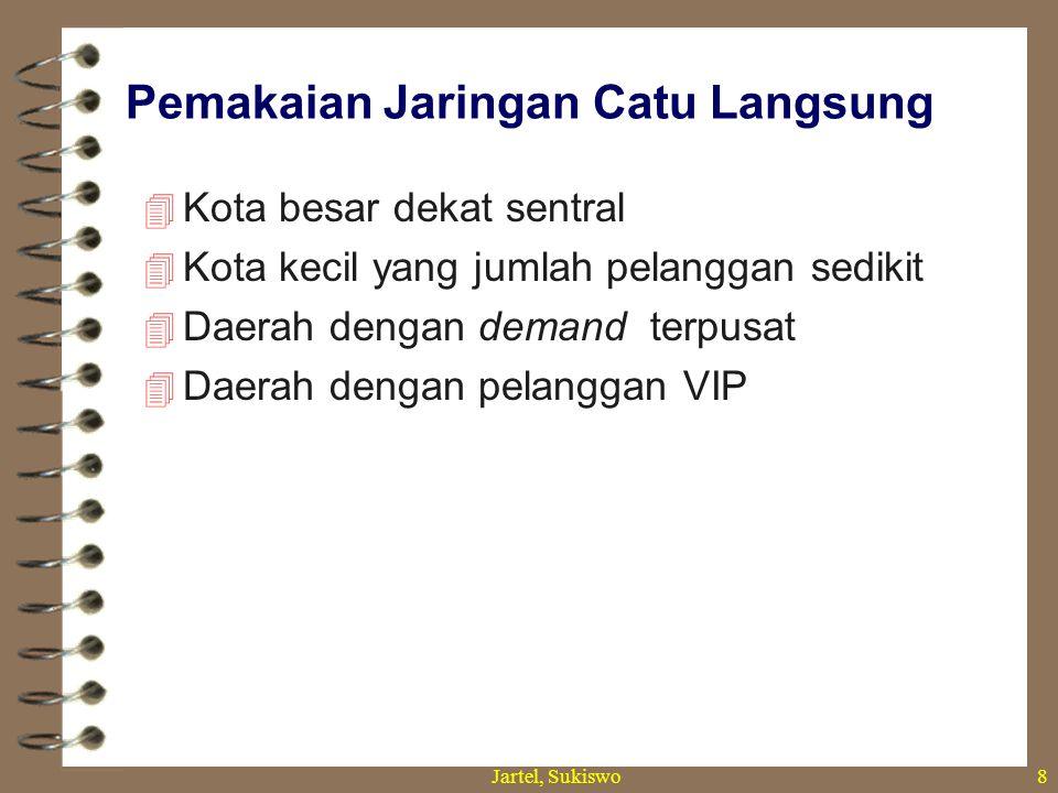 Jartel, Sukiswo7 Jaringan Catu Langsung Pelanggan mendapat catuan dari DP yang terhubung langsung ke MDF tanpa melalui RK