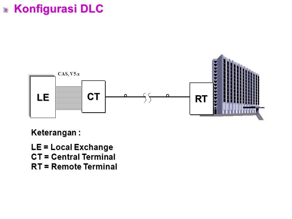 AKSES OPTIK Struktur Jaringan Berdasarkan Teknologi : Digital Loop Carrier (DLC) Passive Optical Network (PON) Active Optical Network (AON) NoTeknologiKonfigurasi Dasar Tipe Jenis Jasa Keterangan 1Digital Loop Carrier (DLC) Point to Point DLC konvensionalIS-ABanyak digunakan di dunia Next Generation DLC IS-A dan IS-B Relatif baru 2Passive Optical Network (PON) Point to MultipointIS-A dan IS-B Mulai dioperasikan secara komersial th 74 Pencabangan sinyal optik pasif DSKonfigurasi sama, perangkat berbeda 3Active Optical Network (AON) Point to multipoint melalui perangkat pencabangan aktif IS-A dan IS-B Belum banyak digunakan
