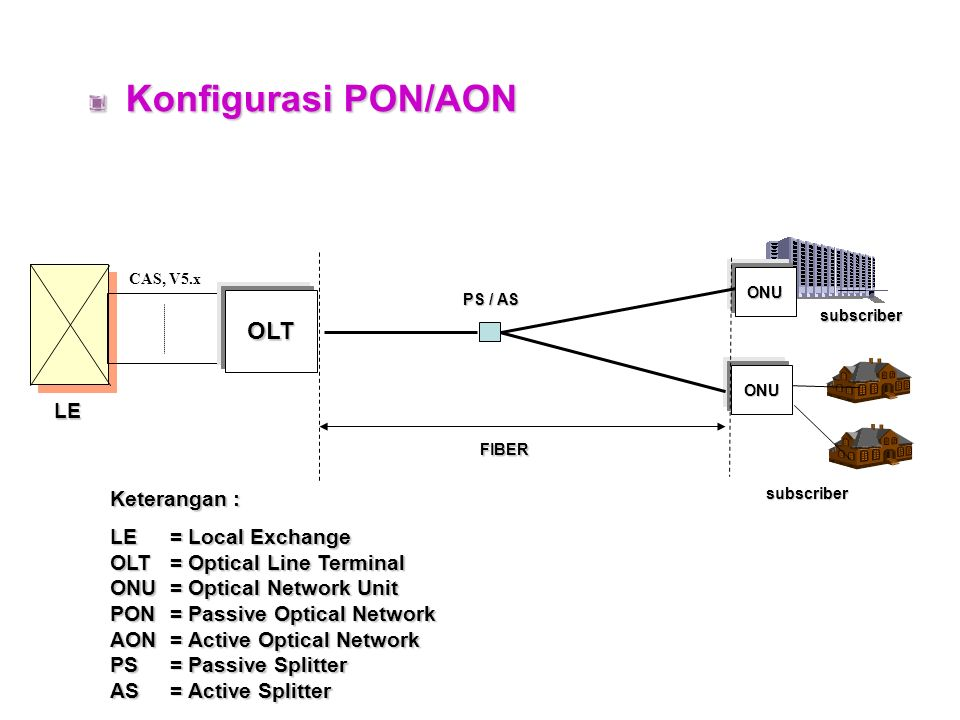 Konfigurasi DLC CT RT LE Keterangan : LE = Local Exchange CT = Central Terminal RT = Remote Terminal CAS, V5.x