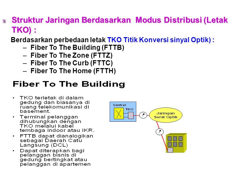 Konfigurasi PON/AON FIBER OLT subscriber subscriber ONU ONU LE PS / AS Keterangan : LE = Local Exchange OLT = Optical Line Terminal ONU= Optical Network Unit PON = Passive Optical Network AON= Active Optical Network PS= Passive Splitter AS= Active Splitter CAS, V5.x