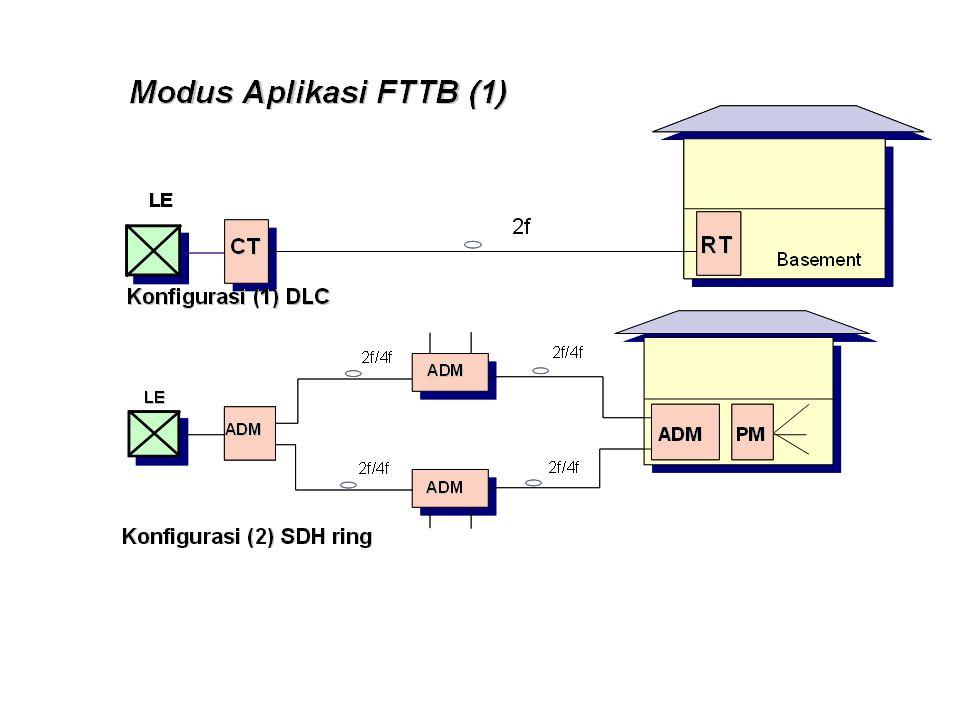Struktur Jaringan Berdasarkan Modus Distribusi (Letak TKO) : Berdasarkan perbedaan letak TKO Titik Konversi sinyal Optik) : –Fiber To The Building (FTTB) –Fiber To The Zone (FTTZ) –Fiber To The Curb (FTTC) –Fiber To The Home (FTTH)