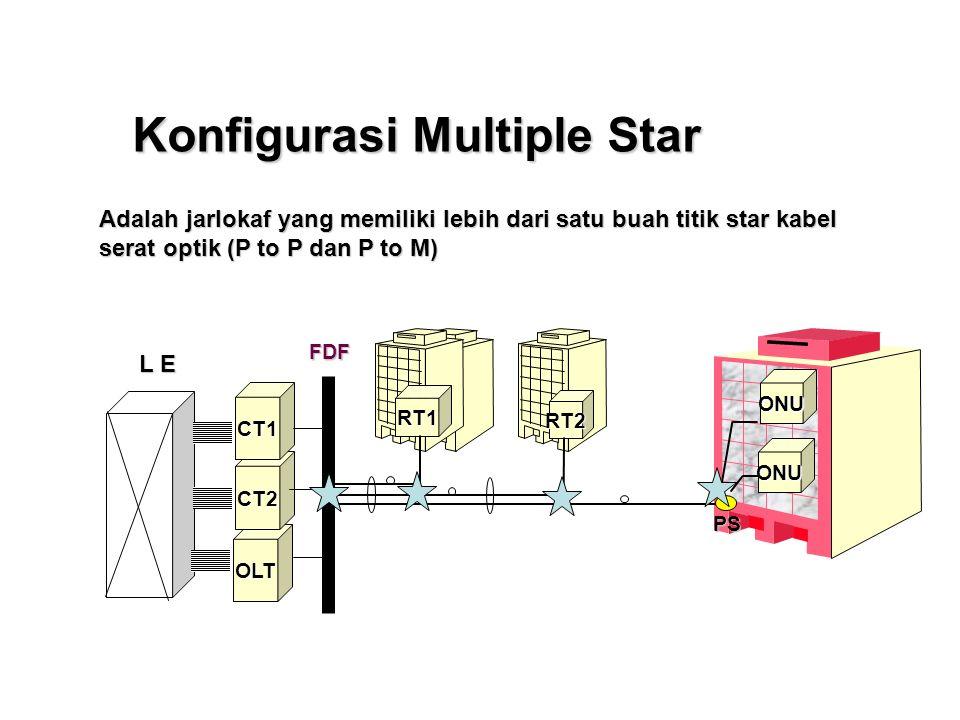 Konfigurasi single star (P to P) Jarlokaf yang memiliki satu buah titik star kabel yaitu pada perangkat Jarlokaf di sisi sentral.