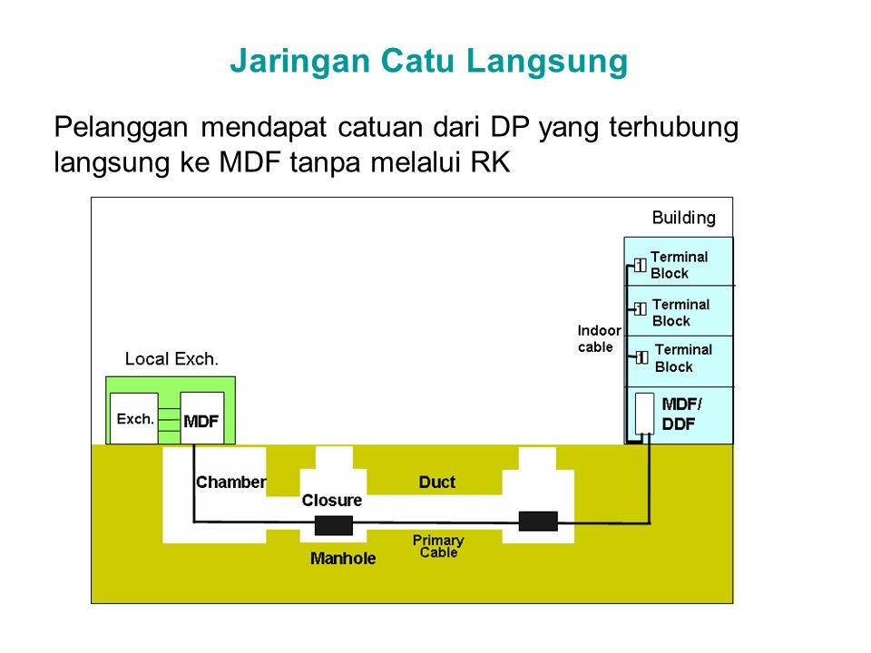 Elemen Jaringan Akses Tembaga : (1) Sentral Telepon (2) Kabel Primer (3) Rumah Kabel (4) Kabel Sekunder (5) Kotak Pembagi (6) Kabel / Saluran Penanggal (7) Teminal Batas (8) Kabel Rumah (9) Daerah Catuan Langsung (10) MDF (11) Terminal Pelanggan.