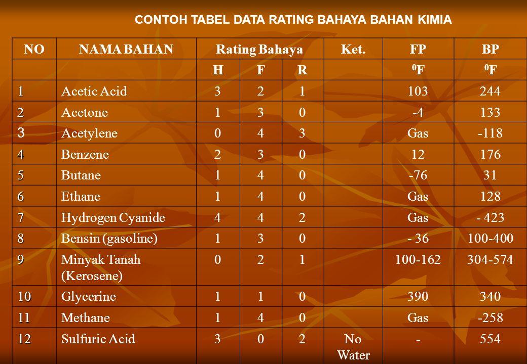 CONTOH TABEL DATA RATING BAHAYA BAHAN KIMIA NONAMA BAHANRating BahayaKet.FPBP HFR 0F0F 0F0F 1Acetic Acid321103244 2Acetone130-4133 3 Acetylene043Gas-1