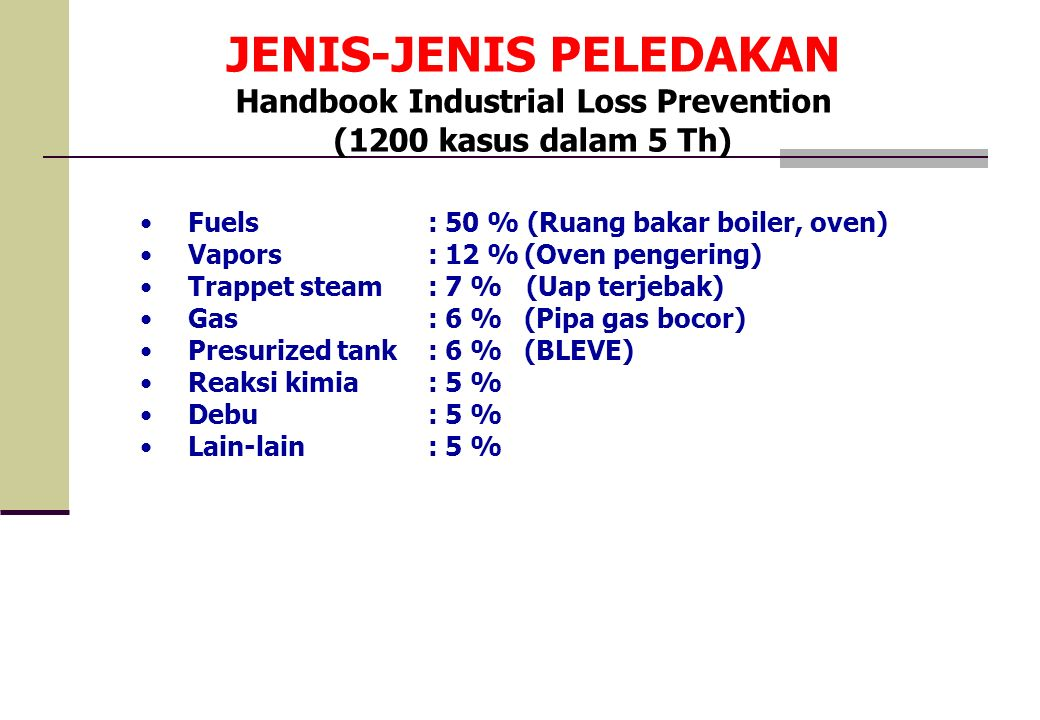 JENIS-JENIS PELEDAKAN Handbook Industrial Loss Prevention (1200 kasus dalam 5 Th) Fuels : 50 % (Ruang bakar boiler, oven) Vapors: 12 %(Oven pengering)