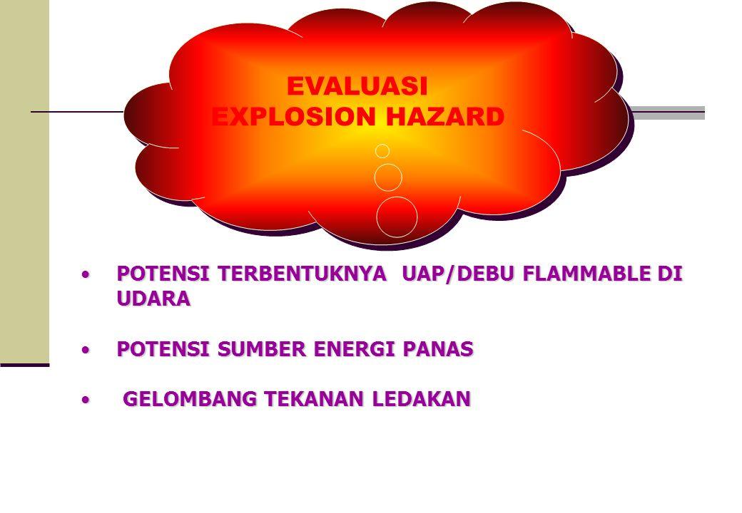 EVALUASI EXPLOSION HAZARD EVALUASI EXPLOSION HAZARD POTENSI TERBENTUKNYA UAP/DEBU FLAMMABLE DI UDARAPOTENSI TERBENTUKNYA UAP/DEBU FLAMMABLE DI UDARA P