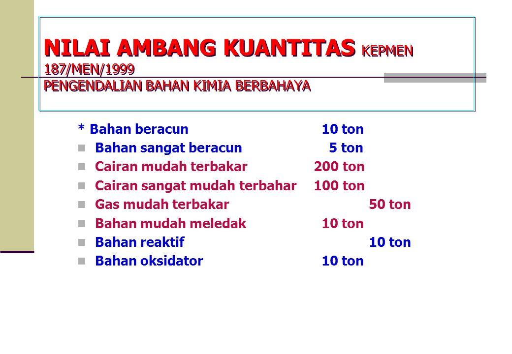 NILAI AMBANG KUANTITAS KEPMEN 187/MEN/1999 PENGENDALIAN BAHAN KIMIA BERBAHAYA * Bahan beracun 10 ton Bahan sangat beracun 5 ton Cairan mudah terbakar2