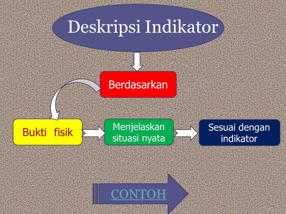 Deskripsi Indikator Bukti fisik Menjelaskan situasi nyata Sesuai dengan indikator Berdasarkan CONTOH