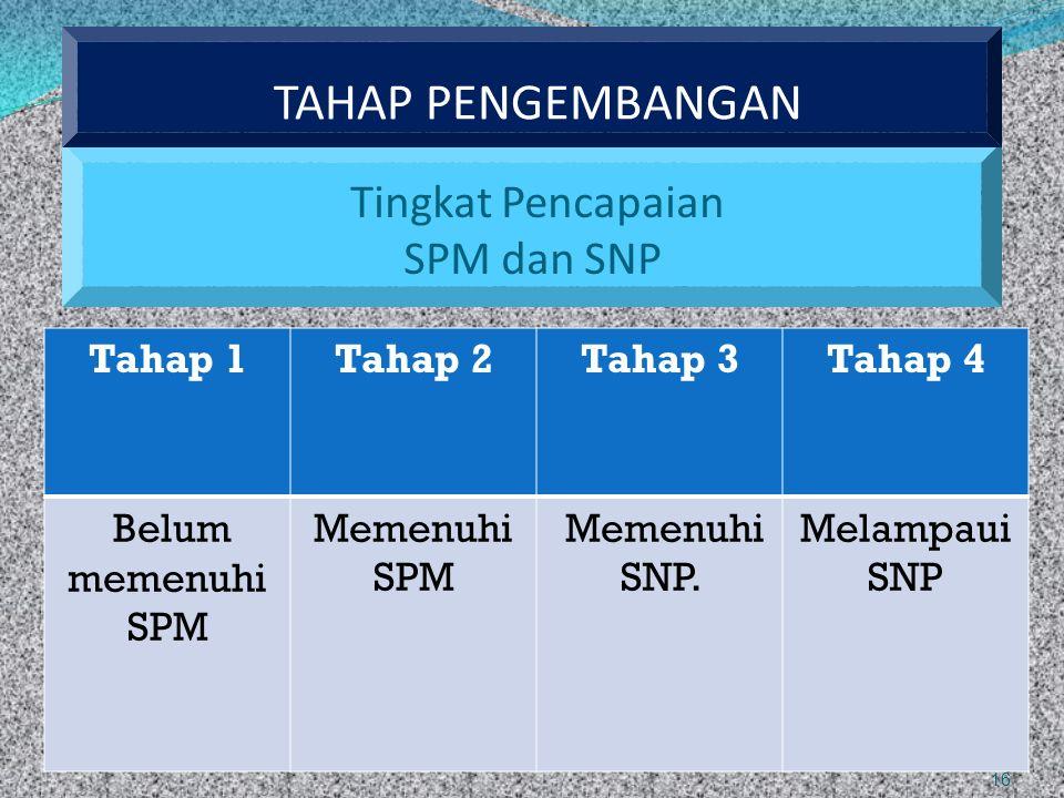 Tingkat Pencapaian SPM dan SNP 16 Tahap 1Tahap 2Tahap 3Tahap 4 Belum memenuhi SPM Memenuhi SPM Memenuhi SNP. Melampaui SNP TAHAP PENGEMBANGAN