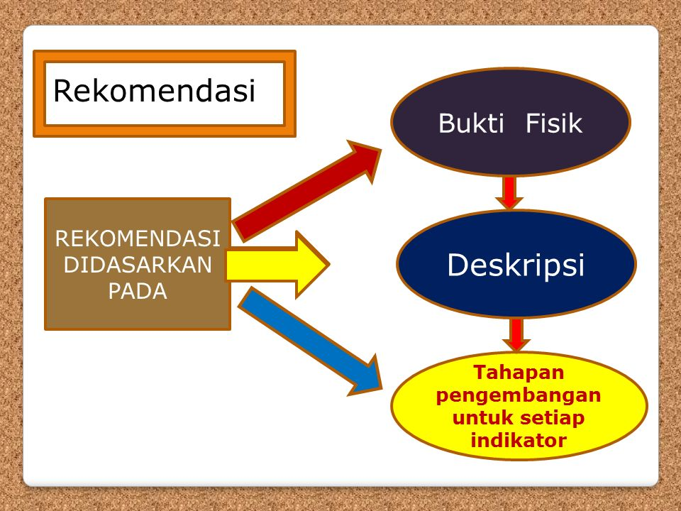 Rekomendasi Bukti Fisik Deskripsi Tahapan pengembangan untuk setiap indikator REKOMENDASI DIDASARKAN PADA