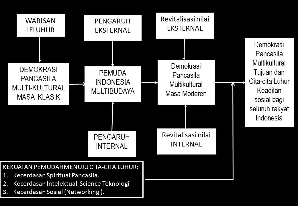 DEMOKRASI PANCASILA MULTI-KULTURAL MASA KLASIK WARISAN LELUHUR PEMUDA INDONESIA MULTIBUDAYA PENGARUH EKSTERNAL PENGARUH INTERNAL Demokrasi Pancasila Multikultural Masa Moderen Demokrasi Pancasila Multikultural Tujuan dan Cita-cita Luhur Keadilan sosial bagi seluruh rakyat Indonesia Revitalisasi nilai EKSTERNAL Revitalisasi nilai INTERNAL KEKUATAN PEMUDAHMENUJU CITA-CITA LUHUR: 1.Kecerdasan Spiritual Pancasila.