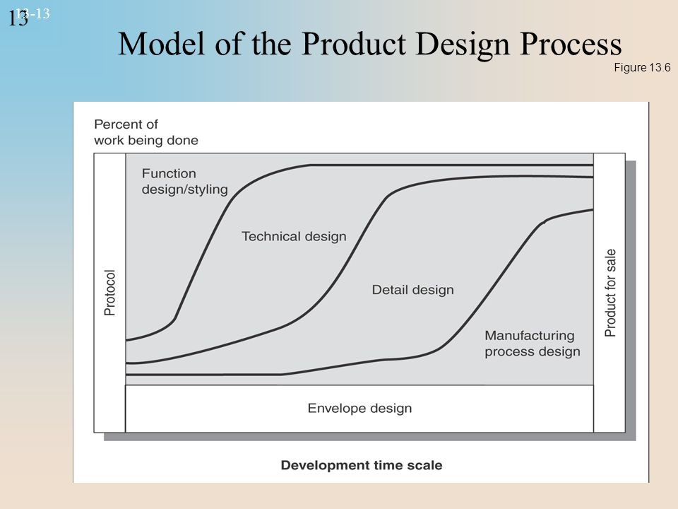 13 13-13 Model of the Product Design Process Figure 13.6