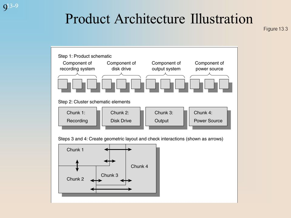 9 13-9 Product Architecture Illustration Figure 13.3