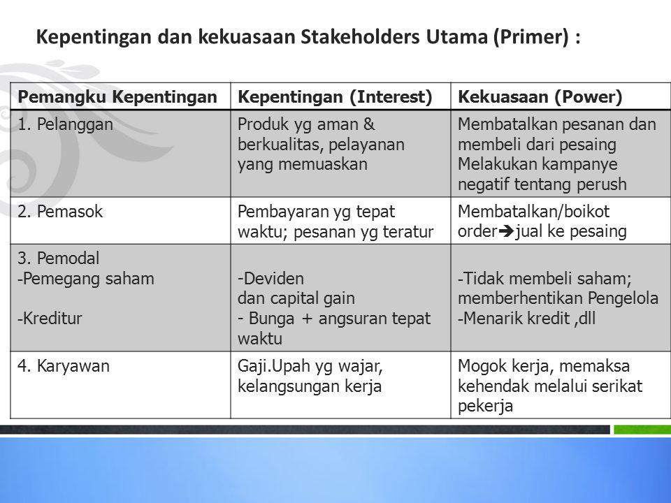 Pemangku KepentinganKepentingan (Interest)Kekuasaan (Power) 1. PelangganProduk yg aman & berkualitas, pelayanan yang memuaskan Membatalkan pesanan dan