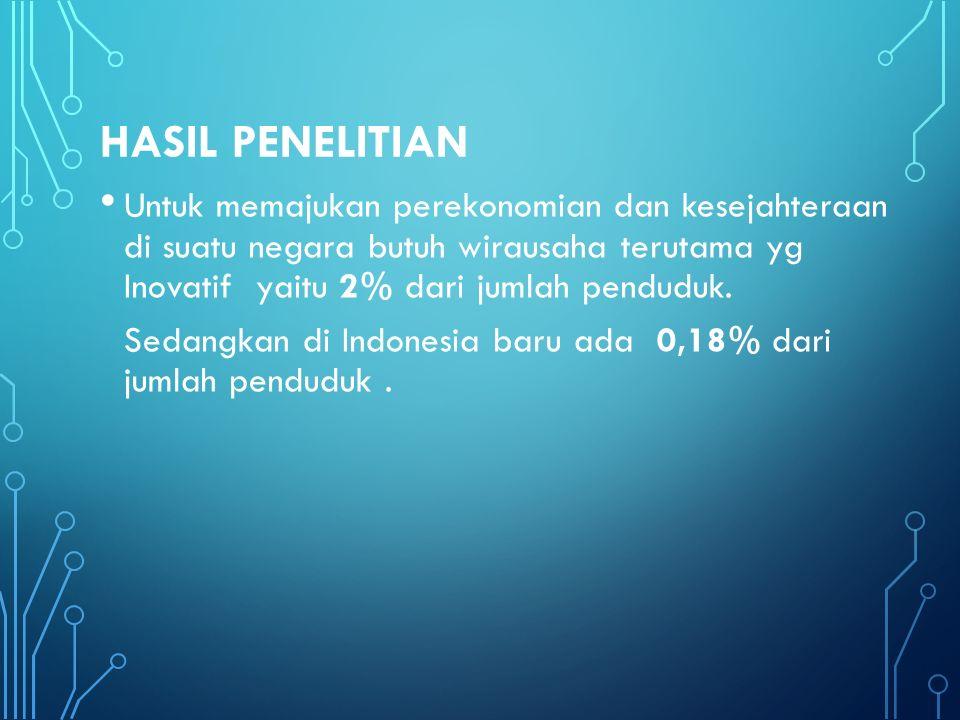 HASIL PENELITIAN Untuk memajukan perekonomian dan kesejahteraan di suatu negara butuh wirausaha terutama yg Inovatif yaitu 2% dari jumlah penduduk.