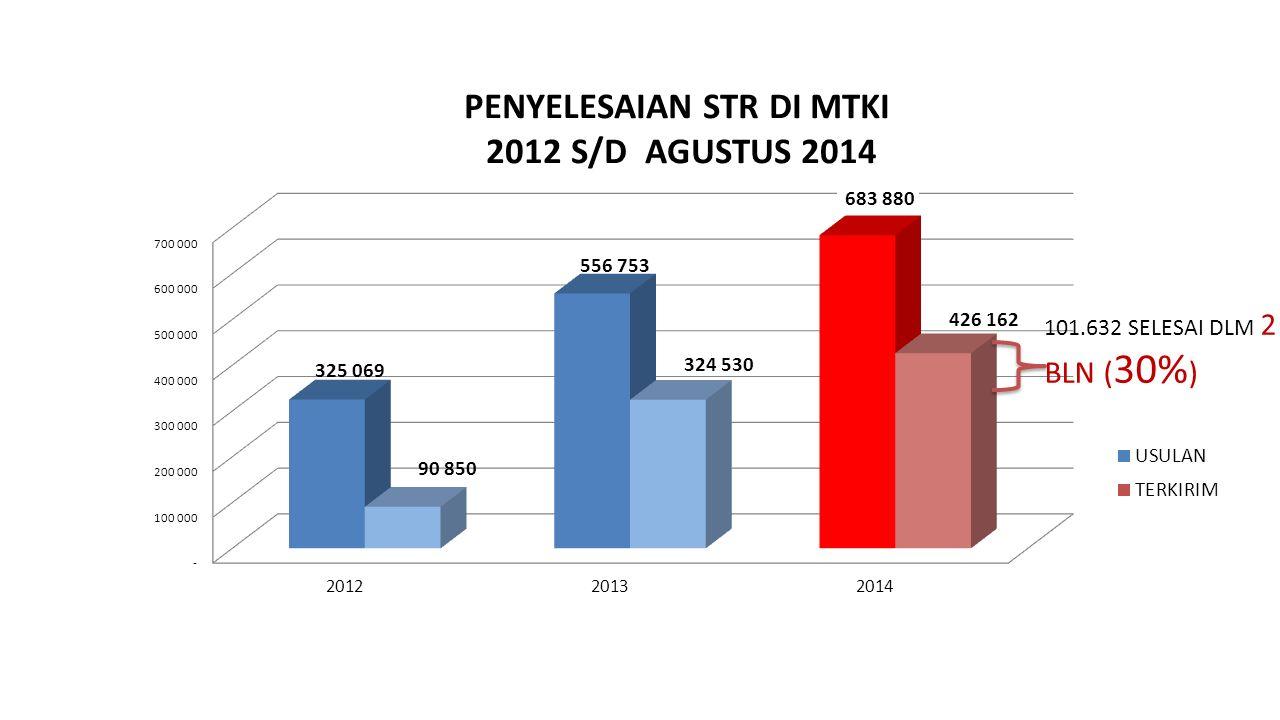 101.632 SELESAI DLM 2 BLN ( 30% )