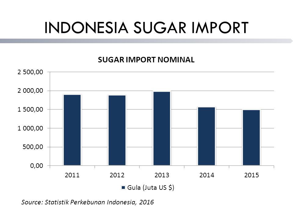 INDONESIA SUGAR IMPORT Source: Statistik Perkebunan Indonesia, 2016