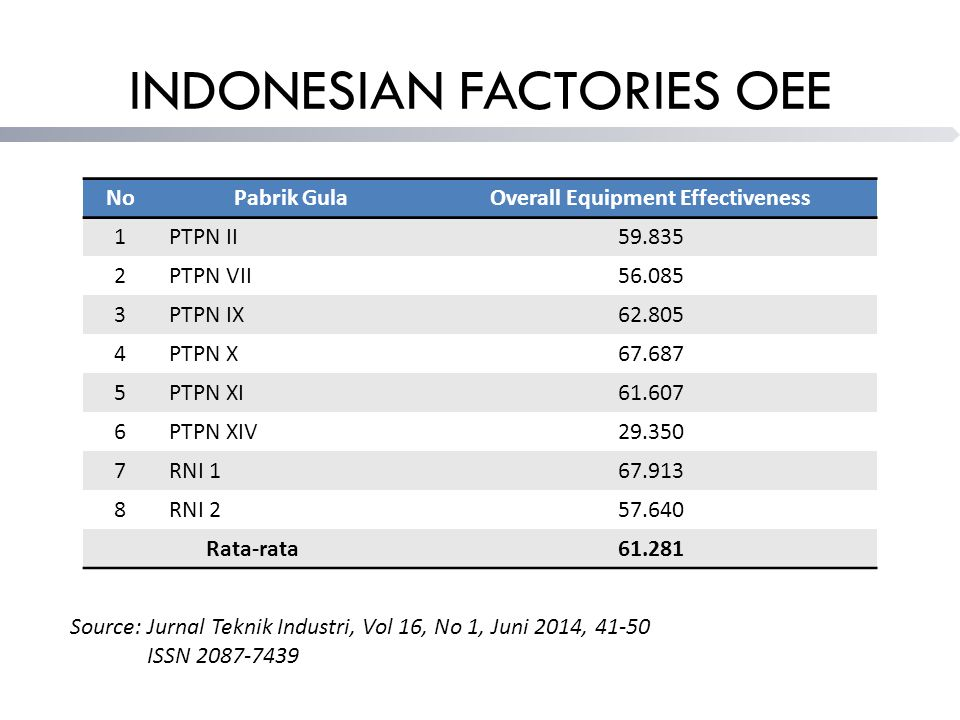 INDONESIAN FACTORIES OEE Source: Jurnal Teknik Industri, Vol 16, No 1, Juni 2014, 41-50 ISSN 2087-7439 NoPabrik GulaOverall Equipment Effectiveness 1PTPN II59.835 2PTPN VII56.085 3PTPN IX62.805 4PTPN X67.687 5PTPN XI61.607 6PTPN XIV29.350 7RNI 167.913 8RNI 257.640 Rata-rata61.281