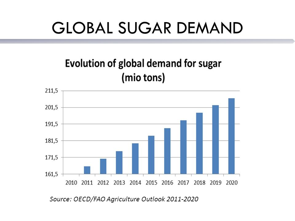 GLOBAL SUGAR DEMAND Source: OECD/FAO Agriculture Outlook 2011-2020