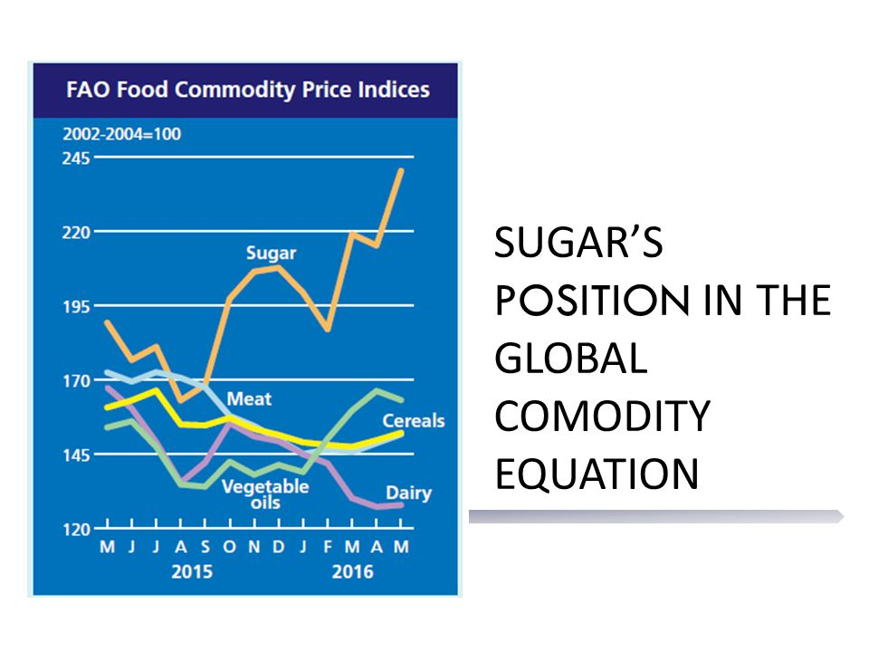 SUGAR'S POSITION IN THE GLOBAL COMODITY EQUATION