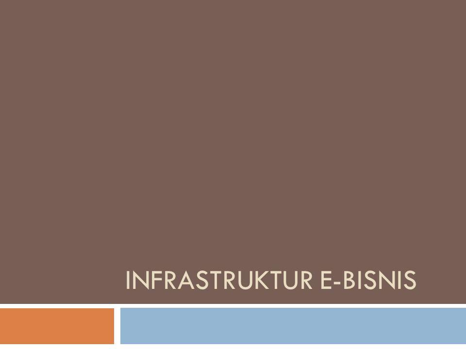 Introduction  Infrastruktur mempengaruhi kualitas pelayanan  Speed  responsiveness  Infrastruktur e-bisnis  Arsitektur jaringan  Hardware  Software aplikasi  Akses data dan aplikasi e-bisnis