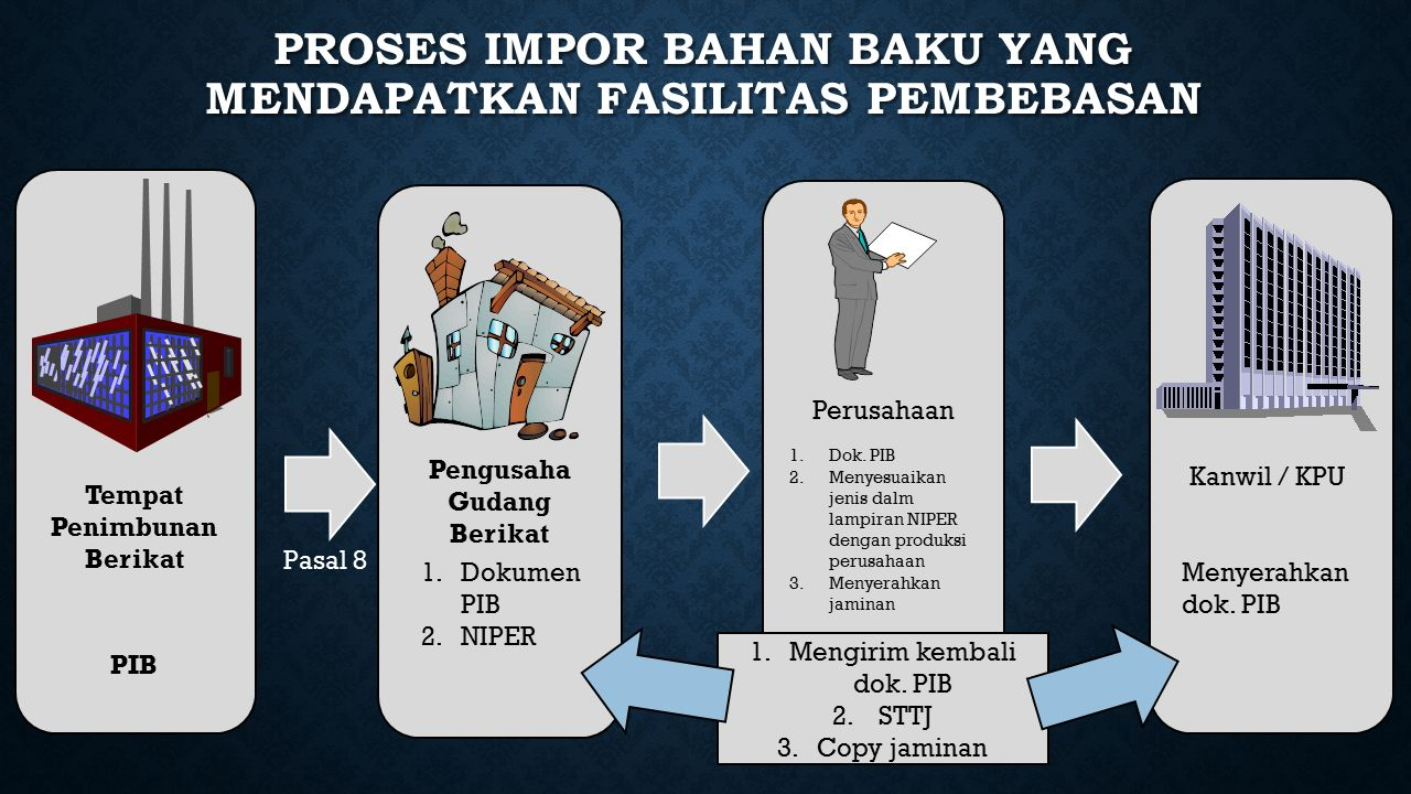 PROSES IMPOR BAHAN BAKU YANG MENDAPATKAN FASILITAS PEMBEBASAN Pengusaha Gudang Berikat 1.Dokumen PIB 2.NIPER Perusahaan Pasal 8 1.Dok.