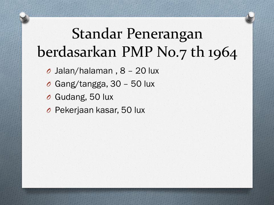 Standar Penerangan berdasarkan PMP No.7 th 1964 O Jalan/halaman, 8 – 20 lux O Gang/tangga, 30 – 50 lux O Gudang, 50 lux O Pekerjaan kasar, 50 lux