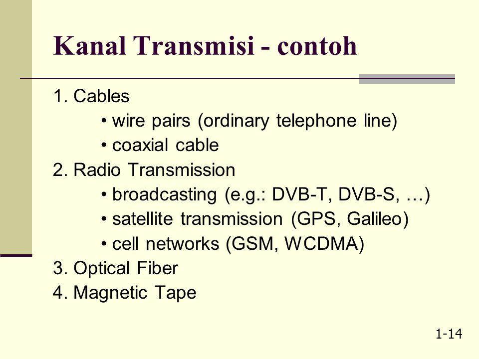 1-13 Model telekomunikasi – agak lengkap dr yg sebelumnya!! Compressor/Expandor  m(t) digitalisasi oleh non-uniform quantizer Anti-Aliasing filter 
