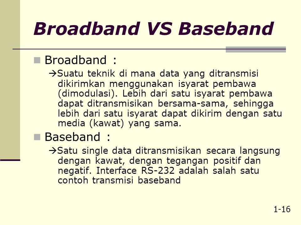 1-15 Keterbatasan Fisik/kanal/jalur/media transmisi Keterbatasan fundamental perancangan suatu sistem komunikasi adalah noise dan bandwidth.