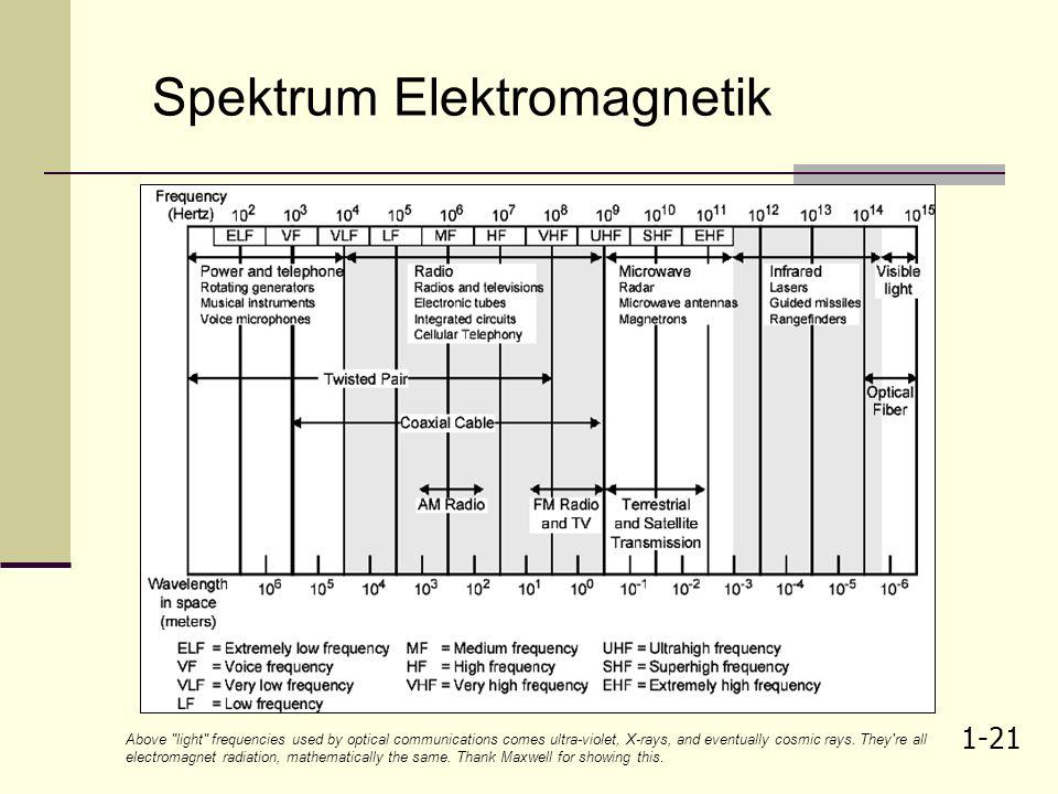 1-20 Benefit modulasi - 2 3. Multipleksing penggabungan beberapa sinyal yang dilewatkan dalam satu kanal jika frek. Pembawa (carrier) berlainan (frequ