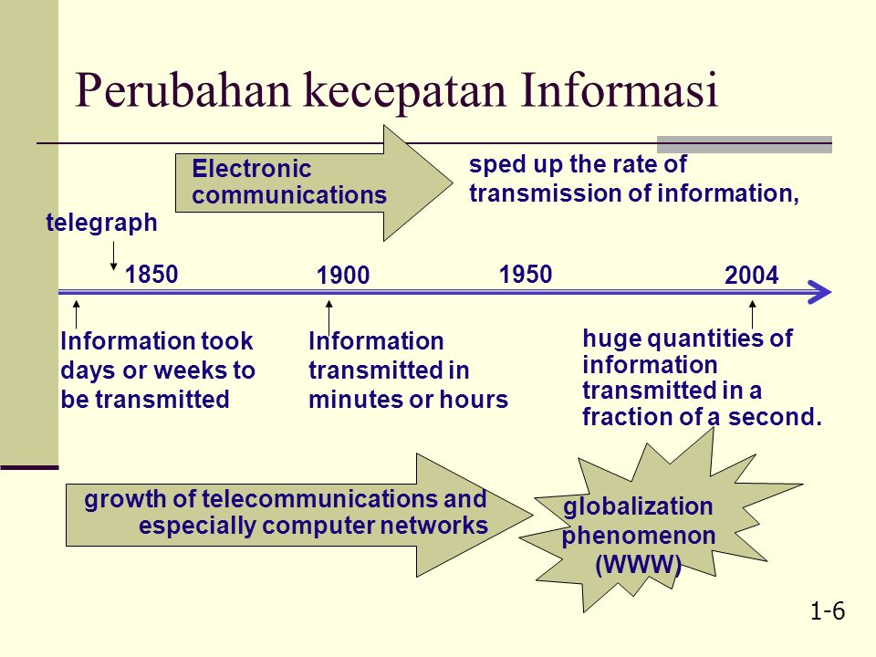 1-6 Perubahan kecepatan Informasi 1900 1950 2004 1850 huge quantities of information transmitted in a fraction of a second.