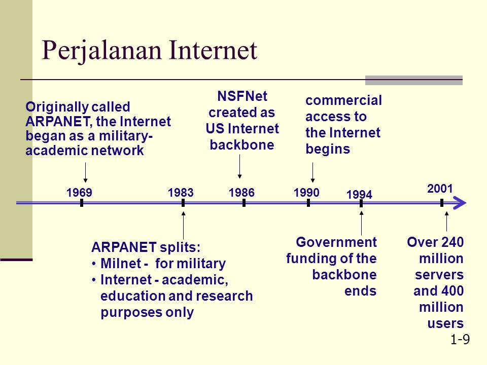 1-8 Sejarah sistem informasi Data communications over phone lines (became common and mainframes became multi-user systems) Batch processing mainframes Networking everywhere PC LANs become common 195019601990 2000 19701980 Online real-time, transaction oriented systems (replaced batch processing.