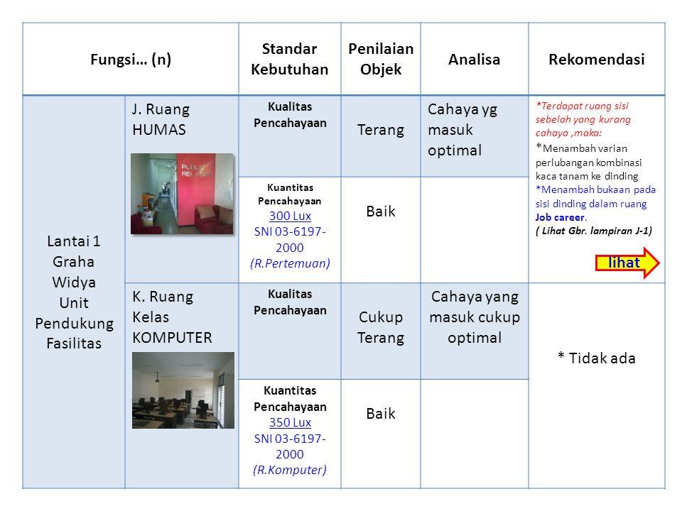 Fungsi… (n) Standar Kebutuhan Penilaian Objek AnalisaRekomendasi Lantai 1 Graha Widya Unit Pendukung Fasilitas J.