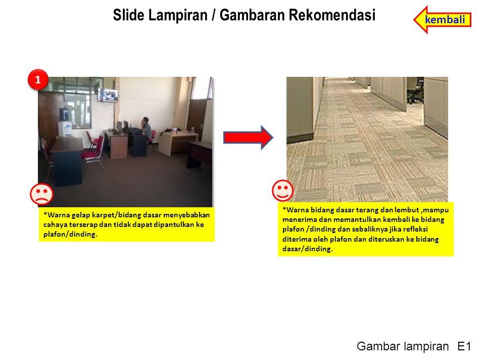 1 1 *Warna gelap karpet/bidang dasar menyebabkan cahaya terserap dan tidak dapat dipantulkan ke plafon/dinding.