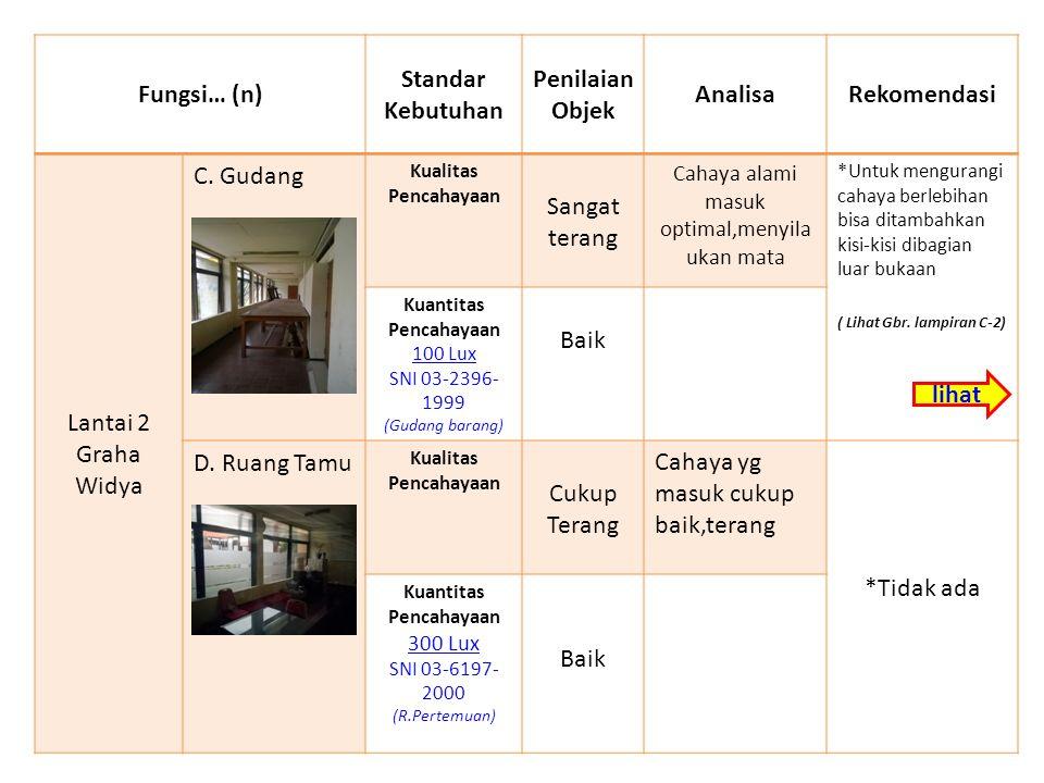 Fungsi… (n) Standar Kebutuhan Penilaian Objek AnalisaRekomendasi Lantai 2 Graha Widya C.