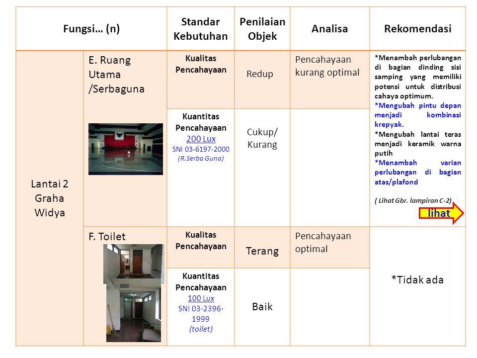 Fungsi… (n) Standar Kebutuhan Penilaian Objek AnalisaRekomendasi Lantai 2 Graha Widya E.