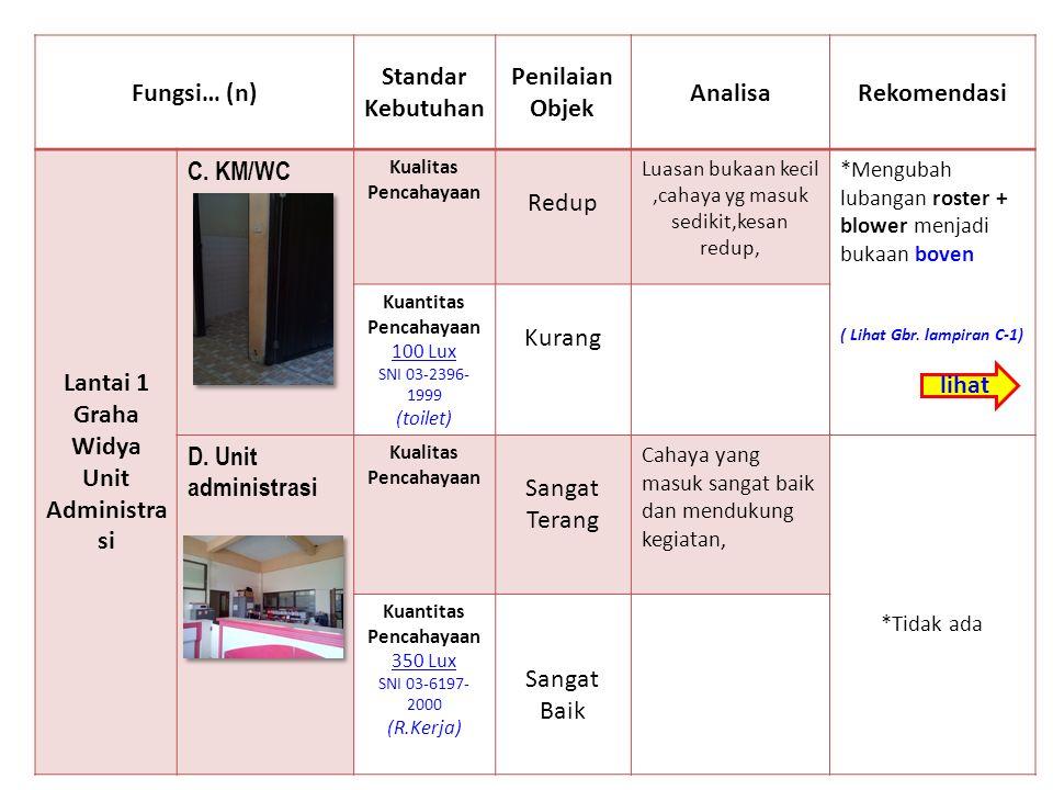 a a b b c c d d f f e e h h Foto Existing Ruangan Lantai 02 I.Ruang Karawitan (tidak tersedia foto) g g j j k k
