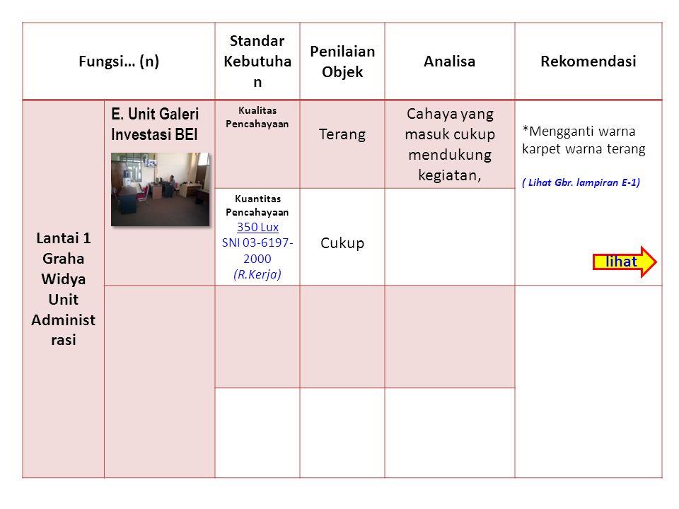 Fungsi… (n) Standar Kebutuha n Penilaian Objek AnalisaRekomendasi Lantai 1 Graha Widya Unit Bahasa Asing F.