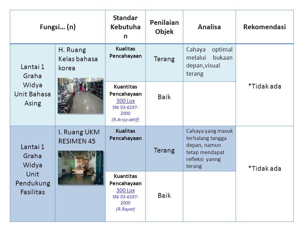 Fungsi… (n) Standar Kebutuha n Penilaian Objek AnalisaRekomendasi Lantai 1 Graha Widya Unit Bahasa Asing H.