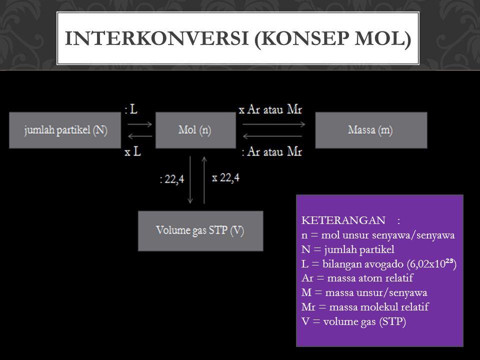 INTERKONVERSI (KONSEP MOL) KETERANGAN: n = mol unsur senyawa/senyawa N = jumlah partikel L = bilangan avogado (6,02x10 ²³ ) Ar = massa atom relatif M = massa unsur/senyawa Mr = massa molekul relatif V = volume gas (STP)