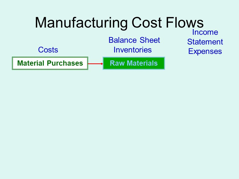 Manufacturing Cost Flows Raw MaterialsMaterial Purchases Balance Sheet Costs Inventories Income Statement Expenses