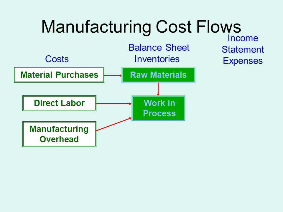 Manufacturing Cost Flows Manufacturing Overhead Work in Process Material Purchases Direct Labor Balance Sheet Costs Inventories Income Statement Expenses Raw Materials